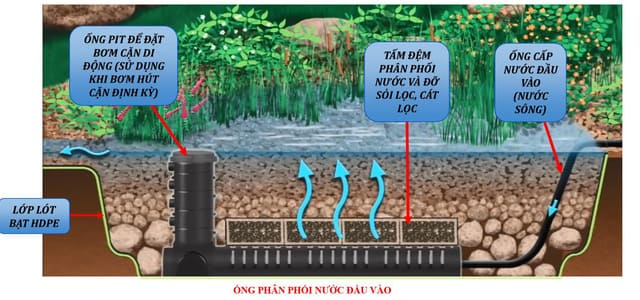 song-chung-voi-covid-19-nho-cong-nghe-loc-nuoc-wetland
